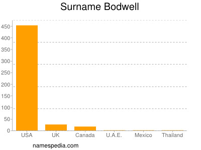 Surname Bodwell
