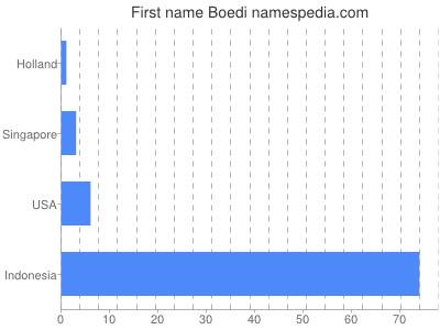 Given name Boedi