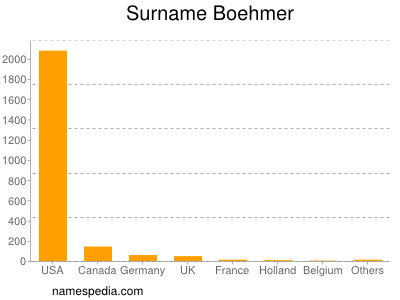 Surname Boehmer