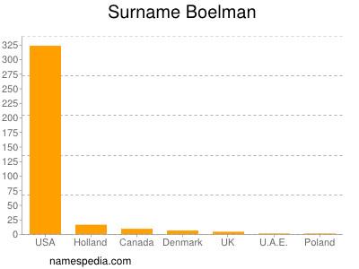 Boelman Names Encyclopedia