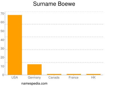 nom Boewe