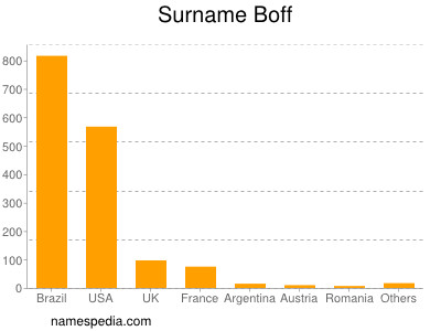Surname Boff