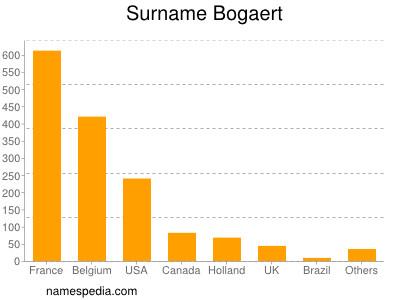 Surname Bogaert