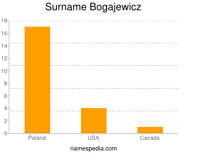 Surname Bogajewicz
