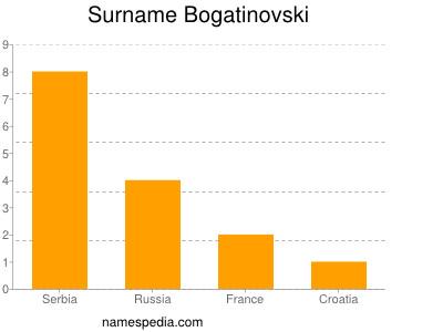 Surname Bogatinovski