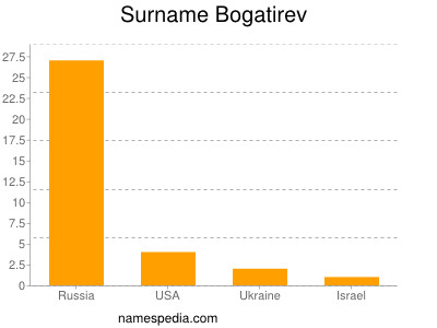 Surname Bogatirev