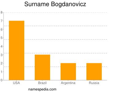 Surname Bogdanovicz