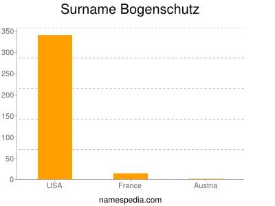 Surname Bogenschutz