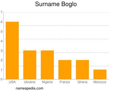Surname Boglo
