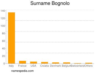 Surname Bognolo