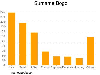 Surname Bogo