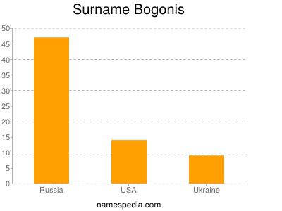 Familiennamen Bogonis