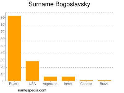 Surname Bogoslavsky