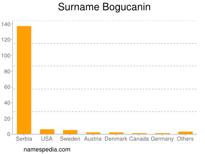 Surname Bogucanin