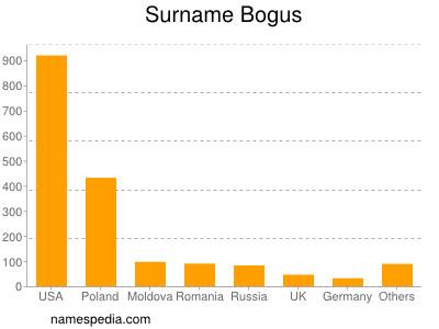 Familiennamen Bogus