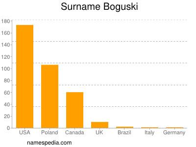 Surname Boguski