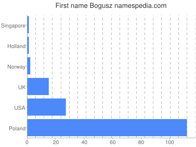 Given name Bogusz