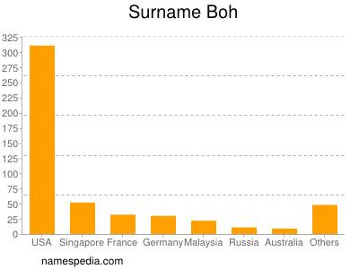 Surname Boh