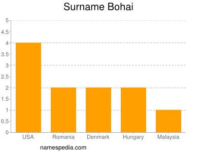 Surname Bohai