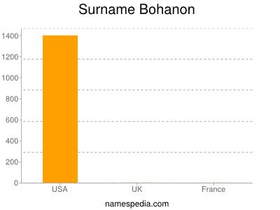 Surname Bohanon