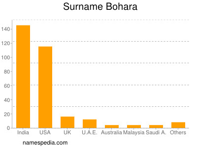 Bohara - Names Encyclopedia
