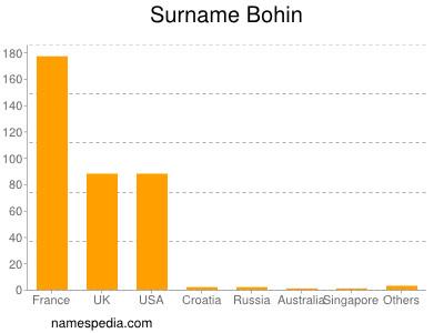 Surname Bohin