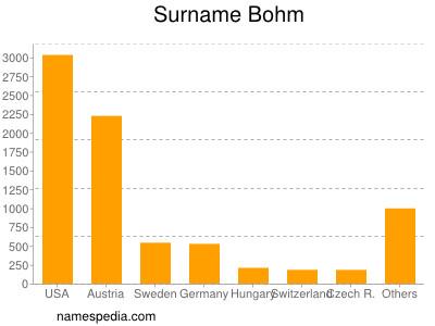 Surname Bohm