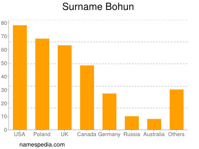 Surname Bohun