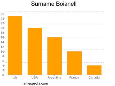 Surname Boianelli