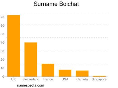 Surname Boichat