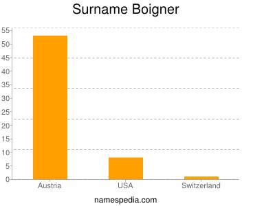 Familiennamen Boigner
