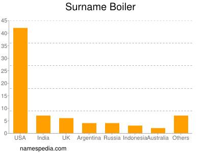 Surname Boiler