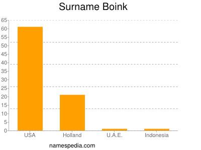 Familiennamen Boink