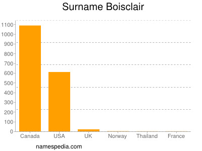 Surname Boisclair