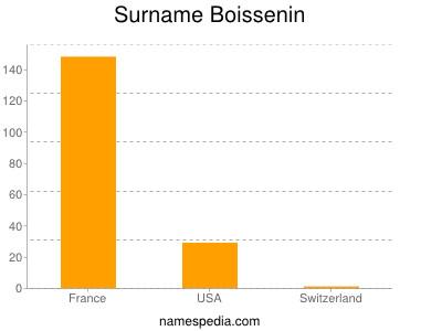 Surname Boissenin