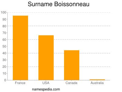 Surname Boissonneau