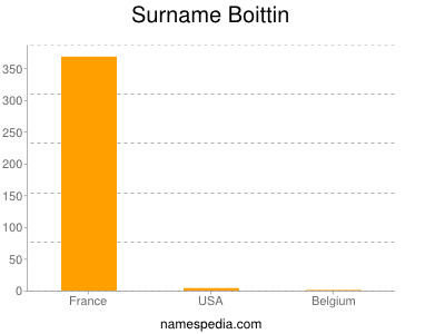 Surname Boittin