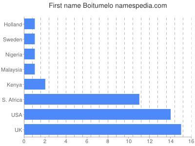 Given name Boitumelo