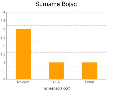Surname Bojac