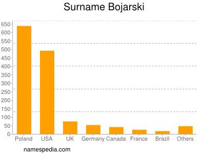Surname Bojarski