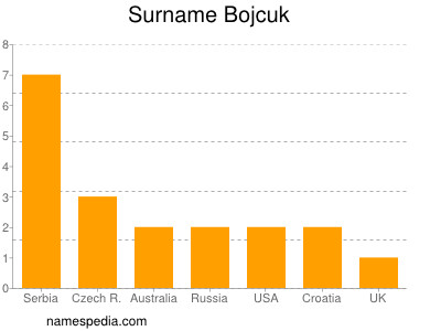 Surname Bojcuk