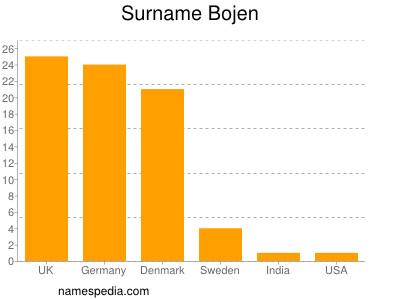 Surname Bojen