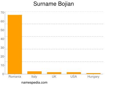 Surname Bojian