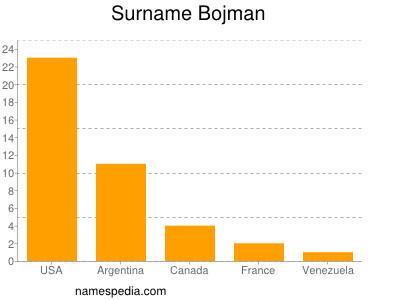 Surname Bojman
