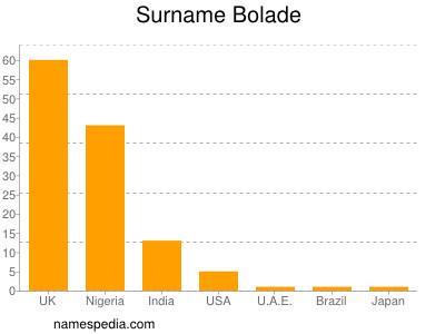 Surname Bolade