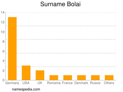 Surname Bolai
