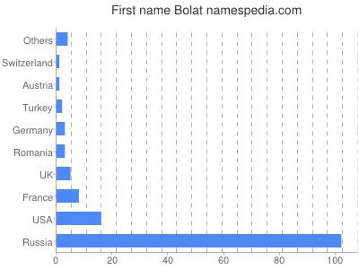 Given name Bolat