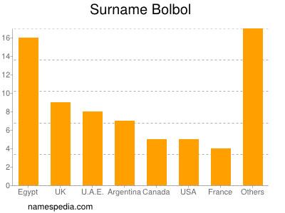 Familiennamen Bolbol