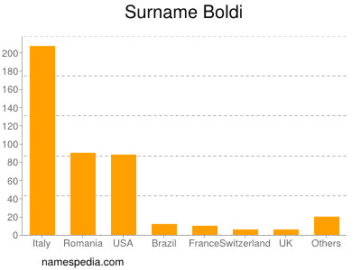 Surname Boldi