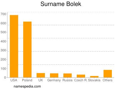 Surname Bolek